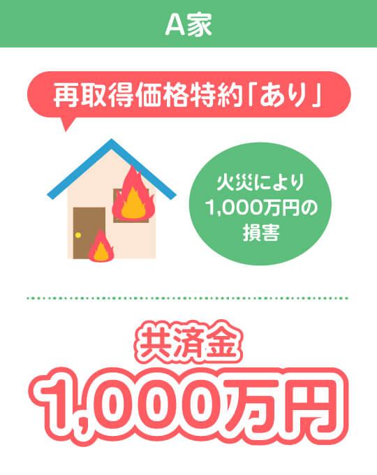 A家 再取得価格特約「あり」 火災により1,000万円の損害 共済金1,000万円