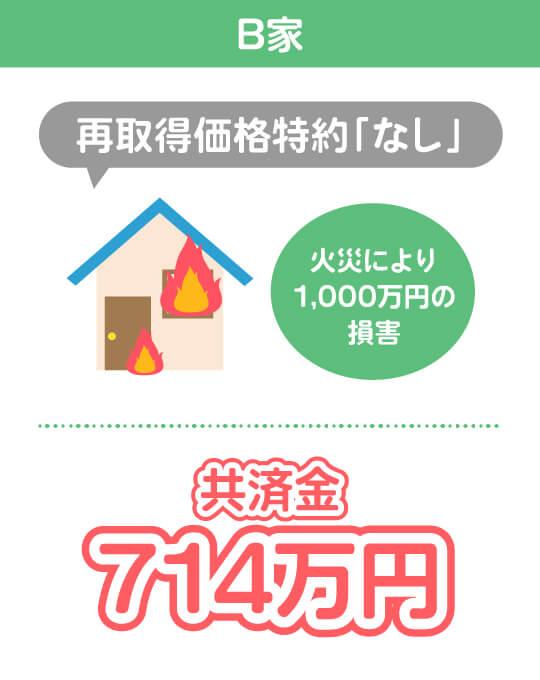 B家 再取得価格特約「あり」 火災により1,000万円の損害 共済金714万円