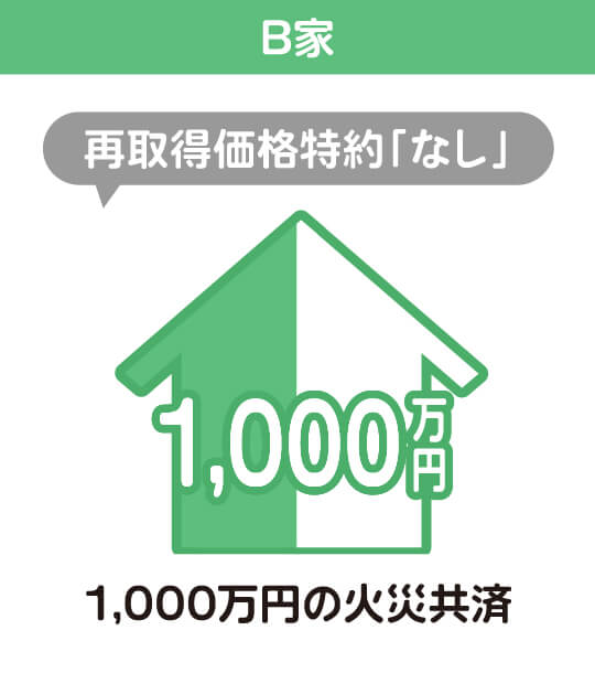 B家 再取得価格特約「なし」 1,000万円の火災共済